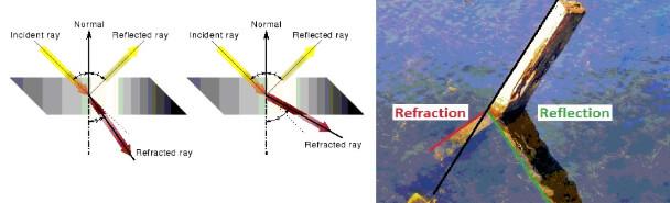 Reflection vs. Refraction