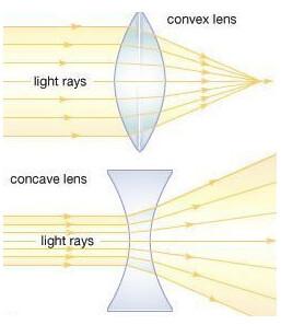 Concave vs. Convex